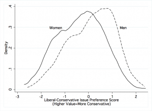 Figure 5: Issue Preferences by Gender