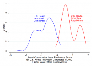 Figure 3: Distribution of Issue Preferences in Congress by Partisanship